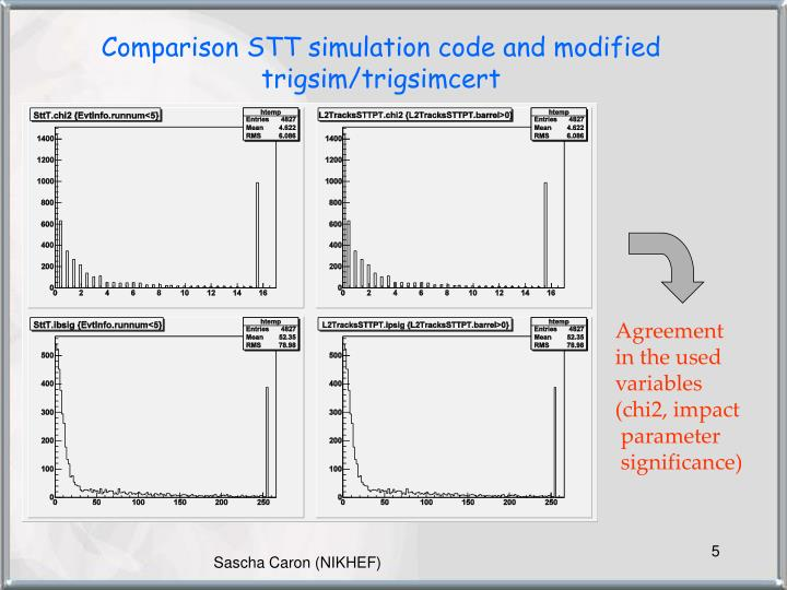 Comparison STT simulation code and modified trigsim/trigsimcert