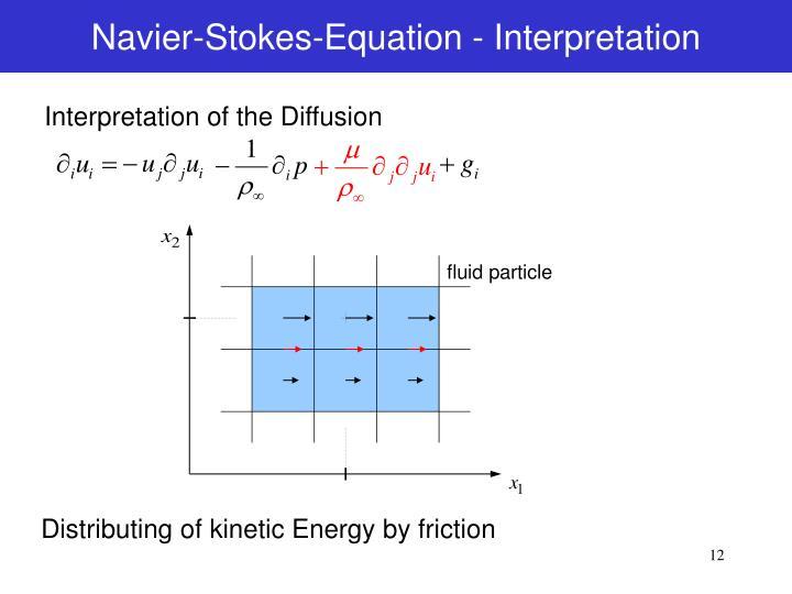 Navier-Stokes-Equation - Interpretation