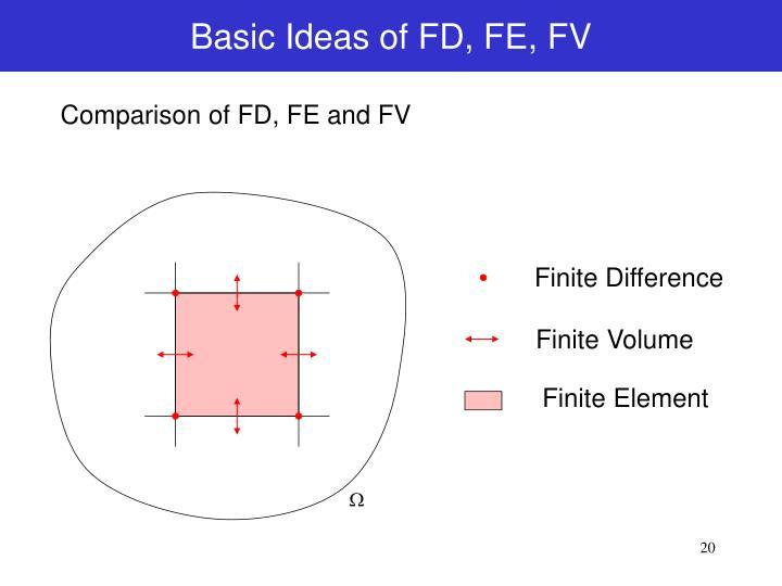 Basic Ideas of FD, FE, FV