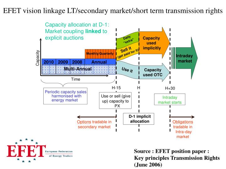 EFET vision linkage LT/secondary market/short term transmission rights