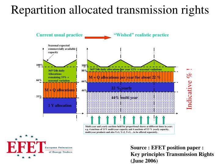 Repartition allocated transmission rights