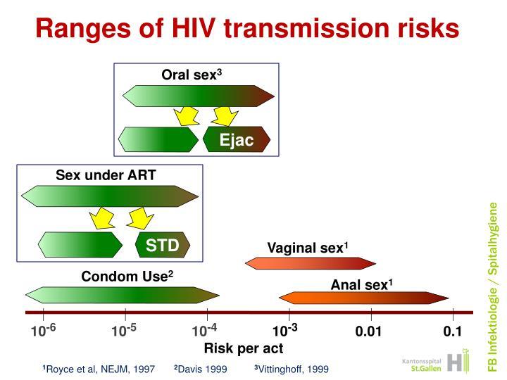 Ranges of HIV transmission risks