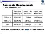 aggregate requirements 10 gb s max sized frames