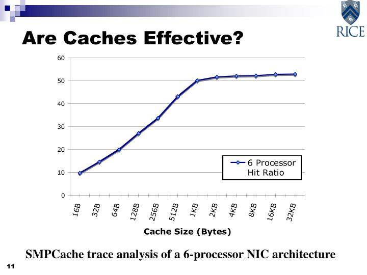Are Caches Effective?