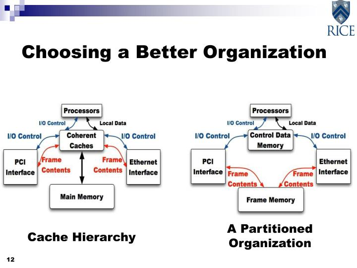 Choosing a Better Organization