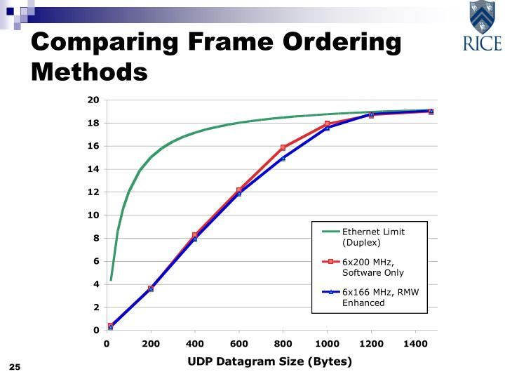 Comparing Frame Ordering Methods