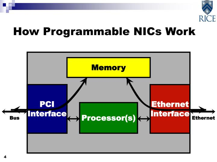 How Programmable NICs Work