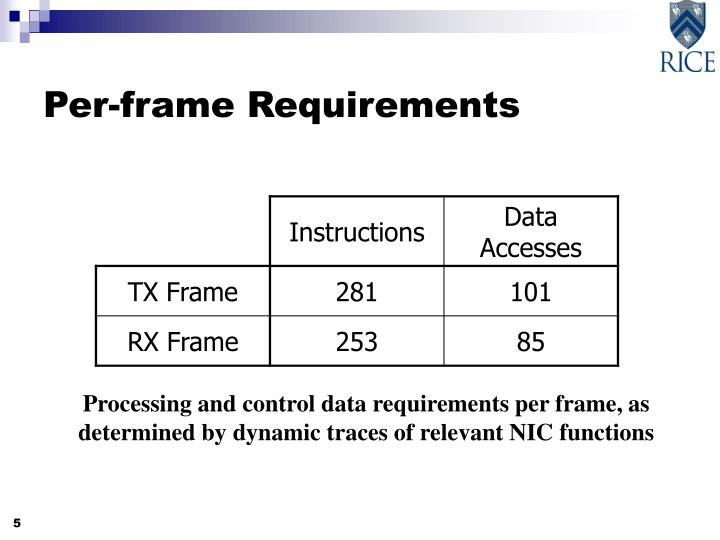 Per-frame Requirements