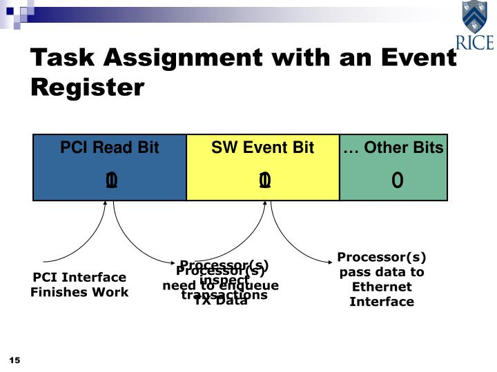 Processor(s) pass data to Ethernet Interface