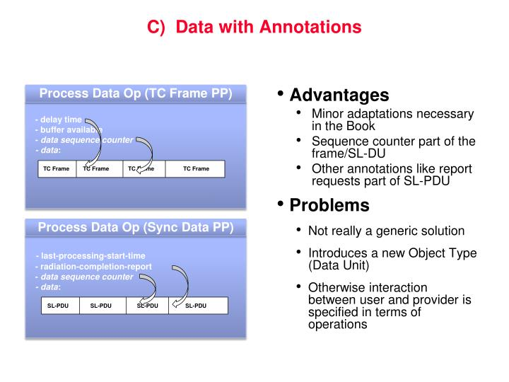 C)  Data with Annotations