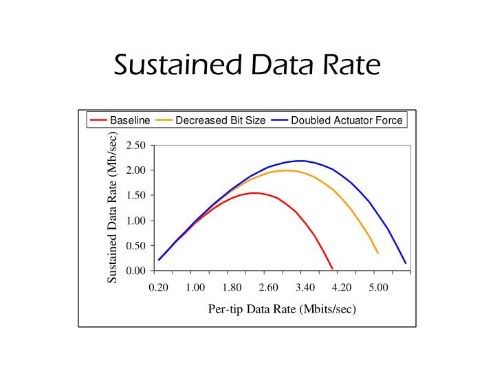 Sustained Data Rate
