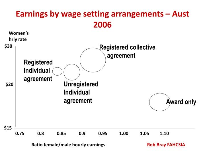 Earnings by wage setting arrangements – Aust 2006