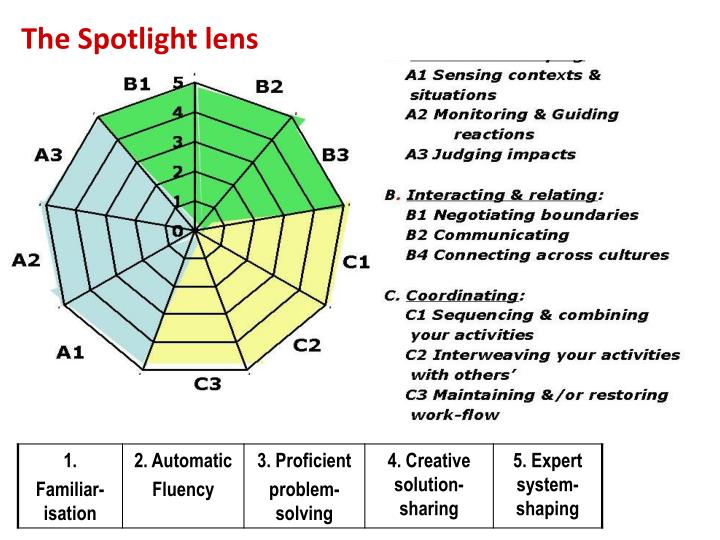 The Spotlight lens