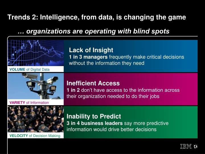 Trends 2: Intelligence, from data, is changing the game