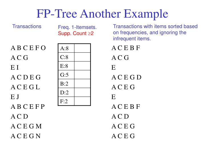 FP-Tree Another Example
