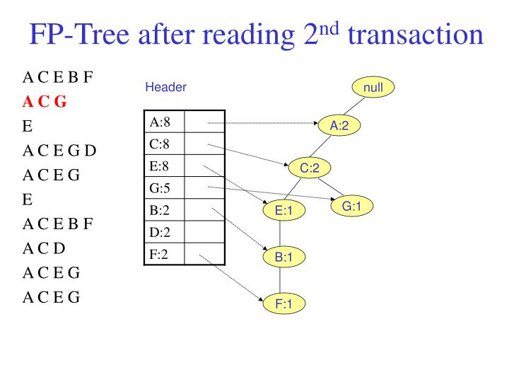 FP-Tree after reading 2