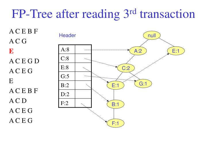 FP-Tree after reading 3