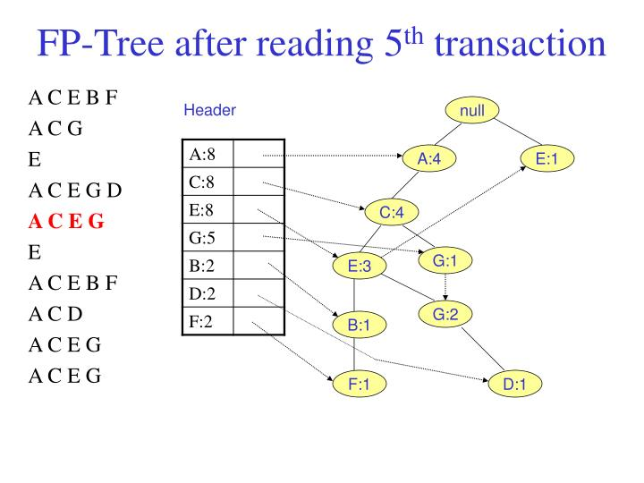 FP-Tree after reading 5