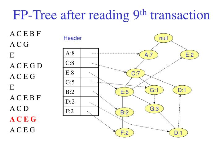 FP-Tree after reading 9