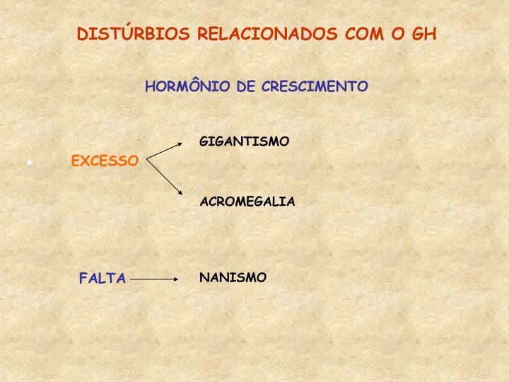 DISTÚRBIOS RELACIONADOS COM O GH