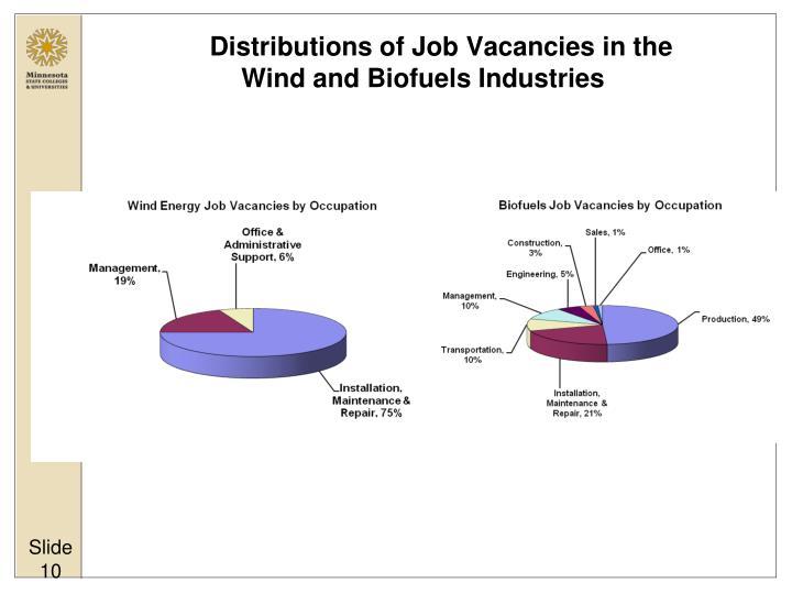 Distributions of Job Vacancies in the