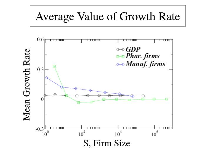 Average Value of Growth Rate