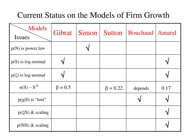Current Status on the Models of Firm Growth