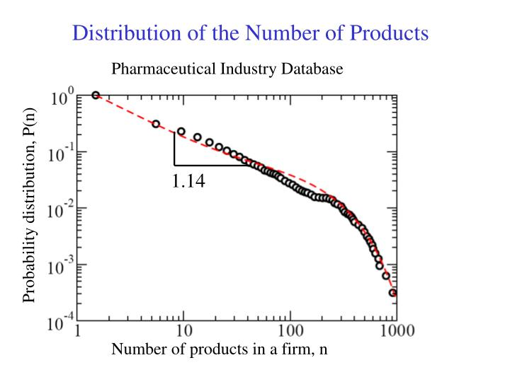 Distribution of the Number of Products