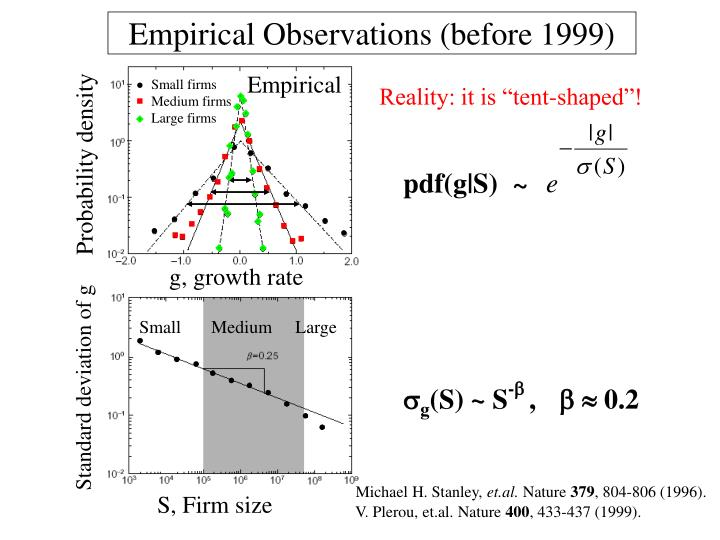 Empirical Observations (before 1999)