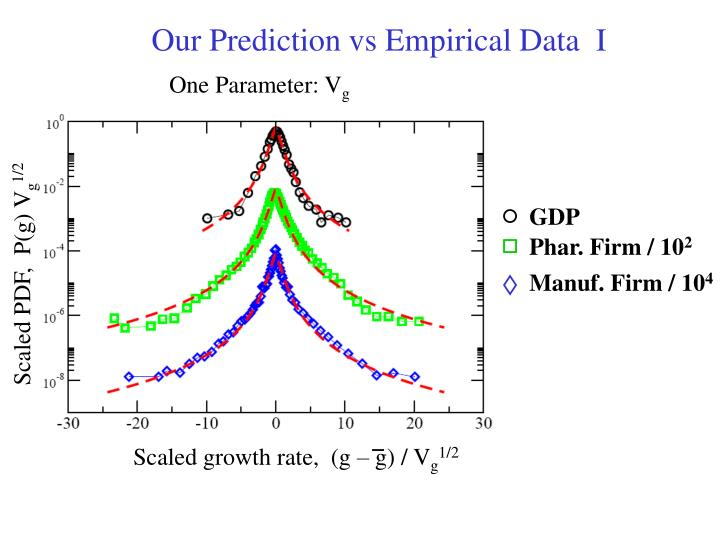 Our Prediction vs Empirical Data  I