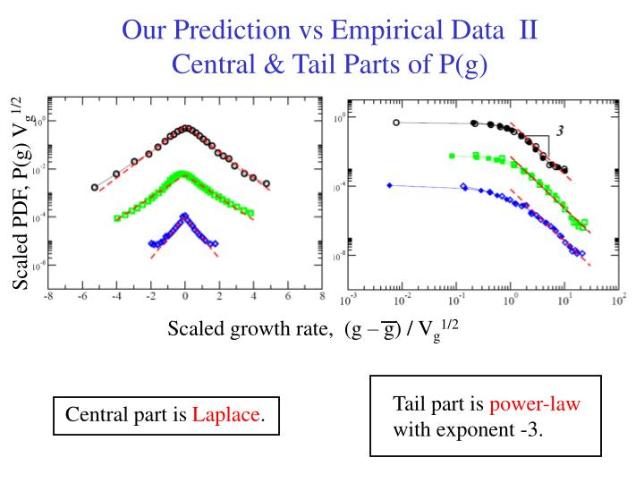 Our Prediction vs Empirical Data  II