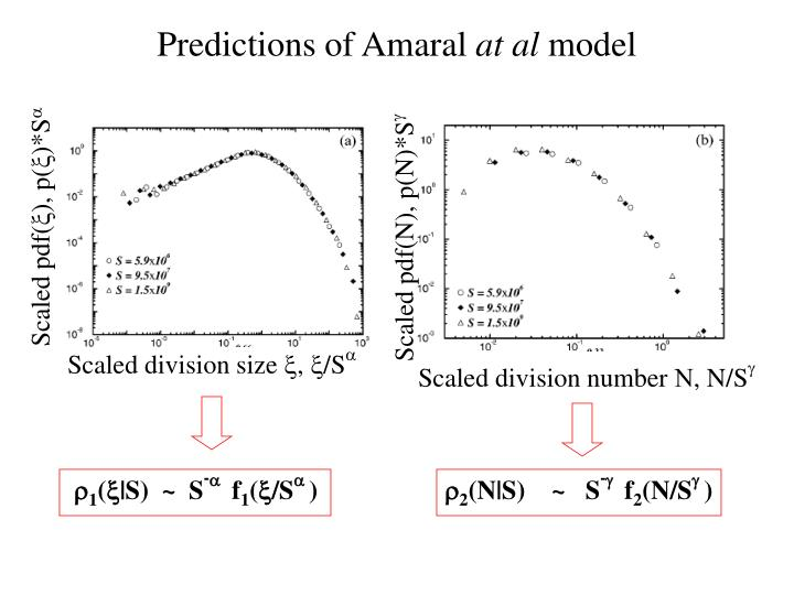 Scaled pdf(