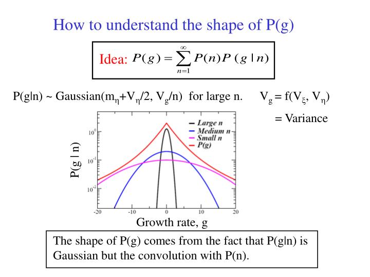 How to understand the shape of P(g)