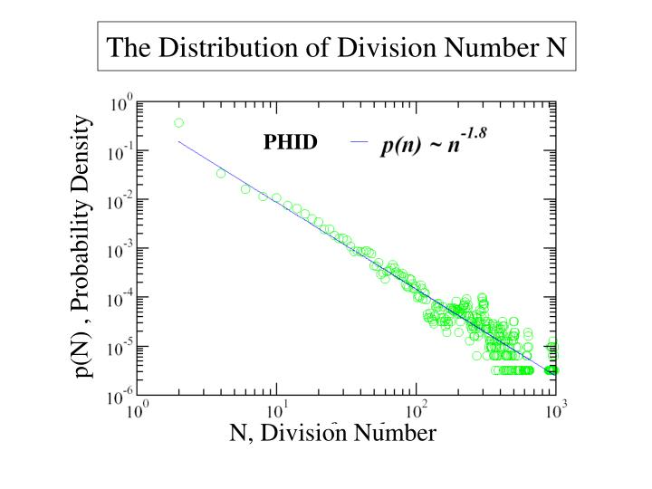 The Distribution of Division Number N