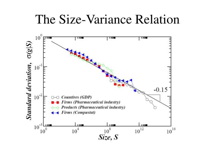 The Size-Variance Relation