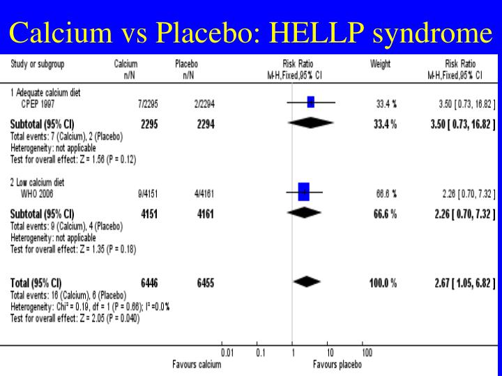 Calcium vs Placebo: