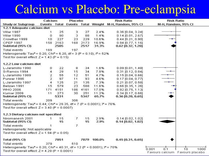 Calcium vs Placebo: Pre-eclampsia