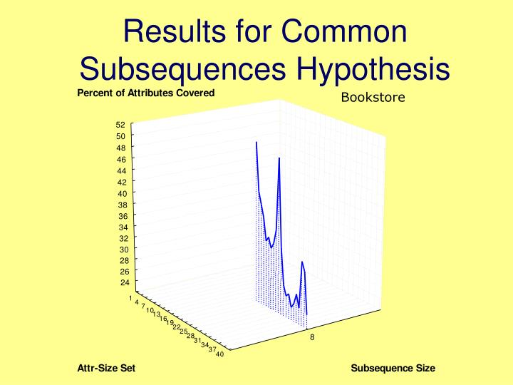 Results for Common Subsequences Hypothesis