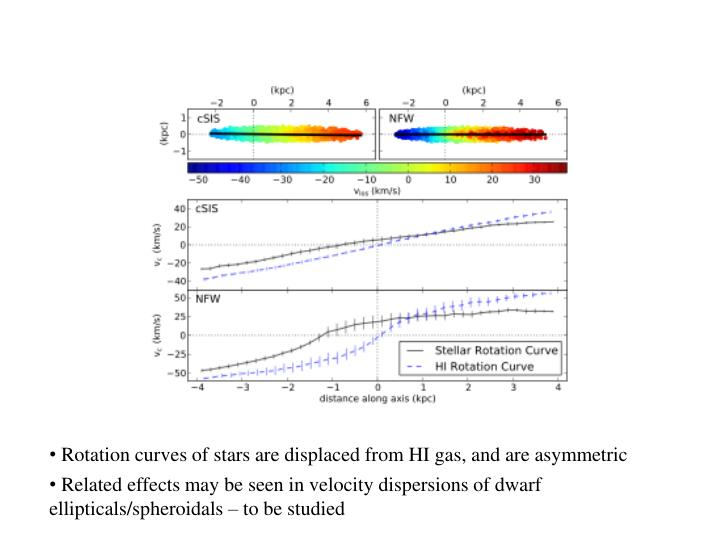 Rotation curves of stars are displaced from HI gas, and are asymmetric