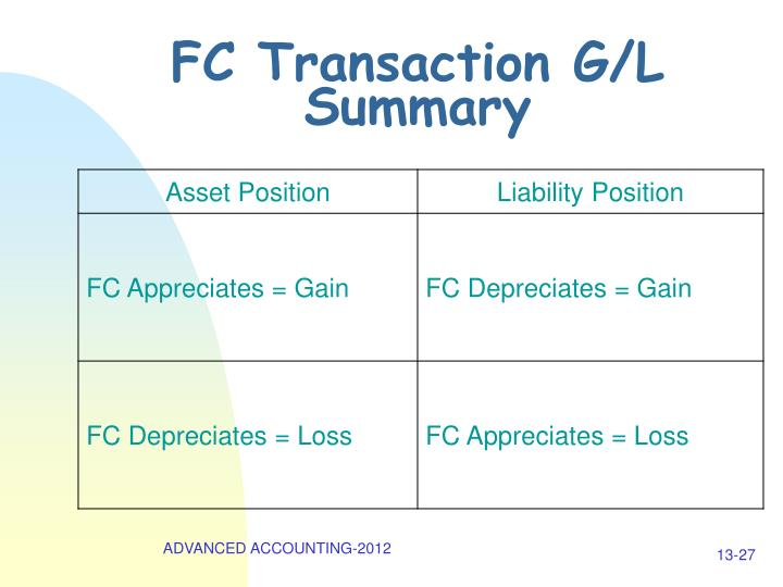 FC Transaction G/L Summary