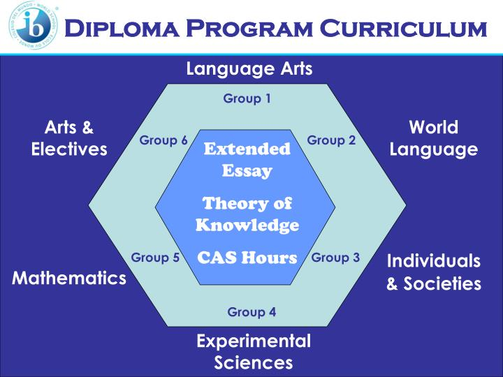 Diploma Program Curriculum