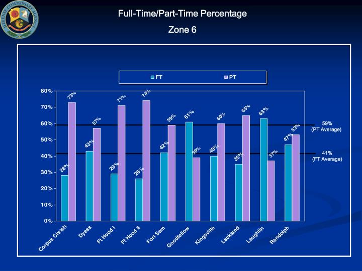Full-Time/Part-Time Percentage