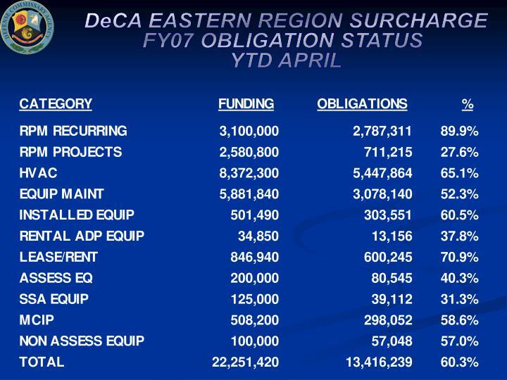 DeCA EASTERN REGION SURCHARGE