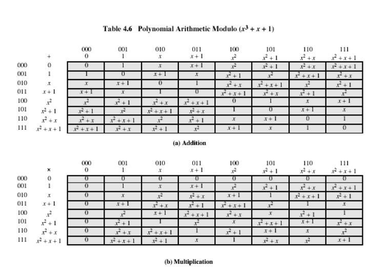Example GF(2