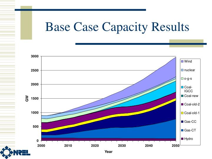 Base Case Capacity Results