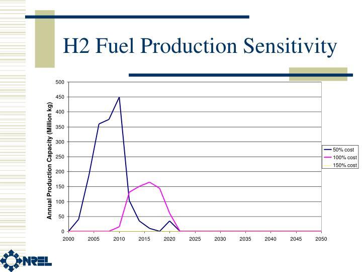 H2 Fuel Production Sensitivity