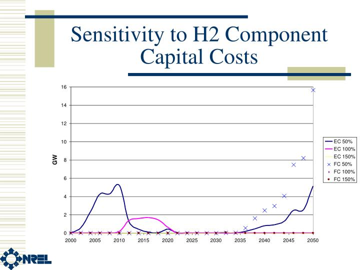 Sensitivity to H2 Component Capital Costs