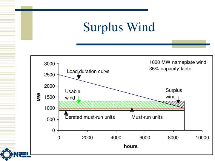 Surplus Wind