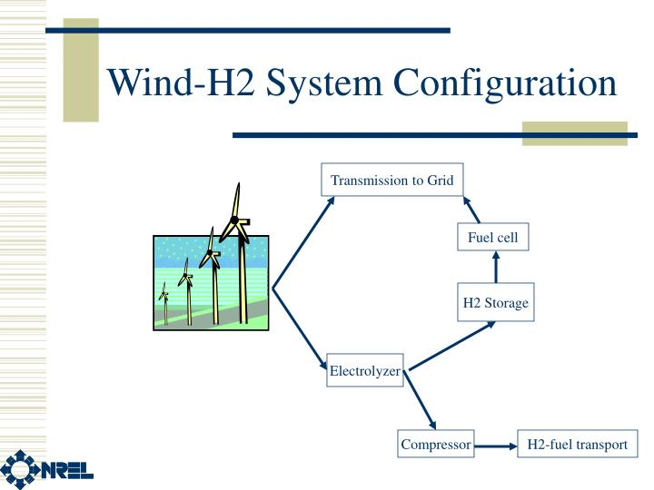 Wind-H2 System Configuration