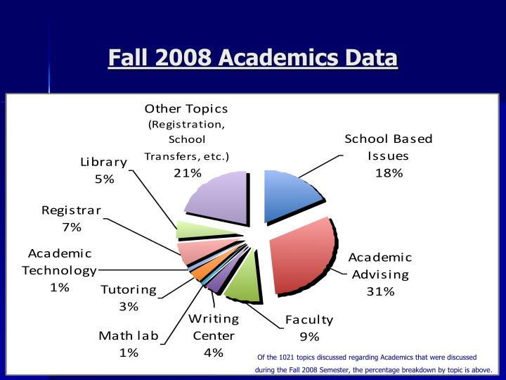 Fall 2008 Academics Data